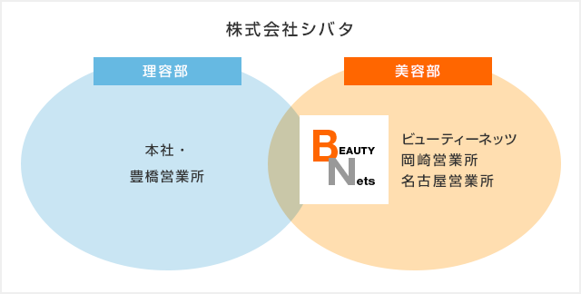 株式会社シバタ 関連会社